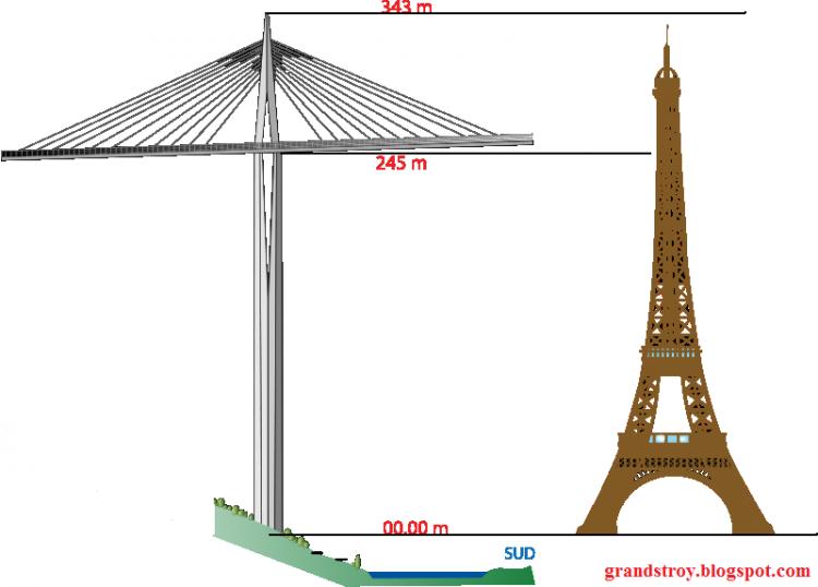 3 Millau Viaduc vs Eiffel Tower